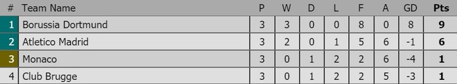 Atletico Madrid thua soc 0-4 tren san Dortmund hinh anh 3