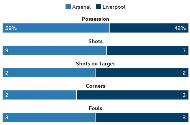 Arsenal 1-1 Liverpool: Tiec tan cong hap dan hinh anh 18