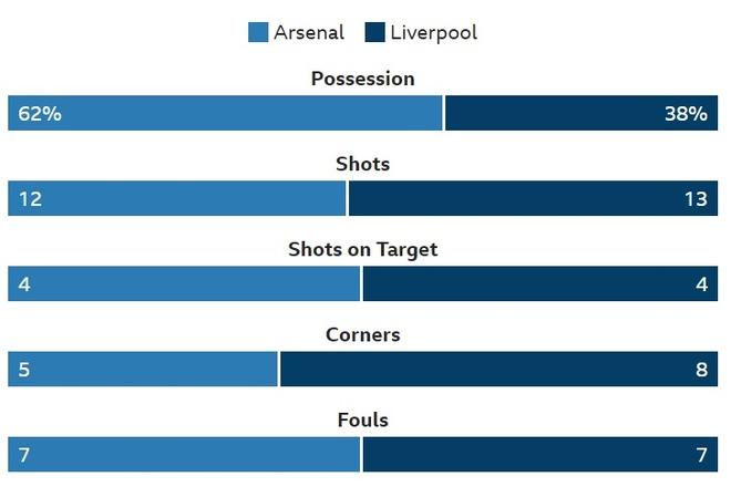 Arsenal 1-1 Liverpool: Tiec tan cong hap dan hinh anh 27