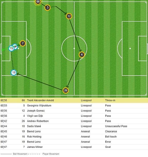Arsenal 1-1 Liverpool: Tiec tan cong hap dan hinh anh 22
