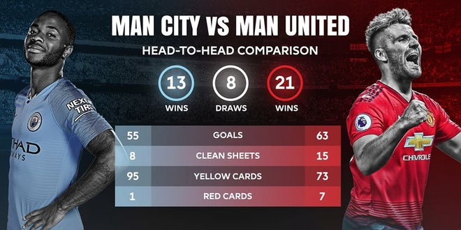 Man City 3-1 Man Utd: Tran derby mot chieu hinh anh 10