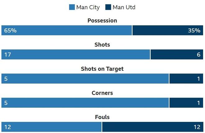Man City 3-1 Man Utd: Tran derby mot chieu hinh anh 35