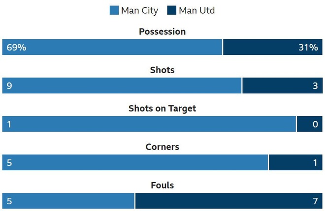 Man City 3-1 Man Utd: Tran derby mot chieu hinh anh 24