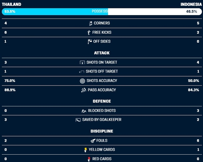 DT Thai Lan 4-2 Indonesia: Kraisorn ghi ban thu 7 sau 2 tran hinh anh 9