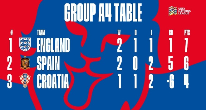 truc tiep Anh vs Croatia anh 3