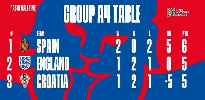 truc tiep Anh vs Croatia anh 10