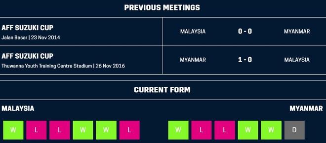 Nhan chim Myanmar, tuyen Malaysia cung Viet Nam vao ban ket AFF Cup hinh anh 4