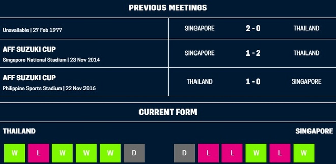 Nhan chim Singapore, Thai Lan vao ban ket AFF Cup voi ngoi nhat bang B hinh anh 4