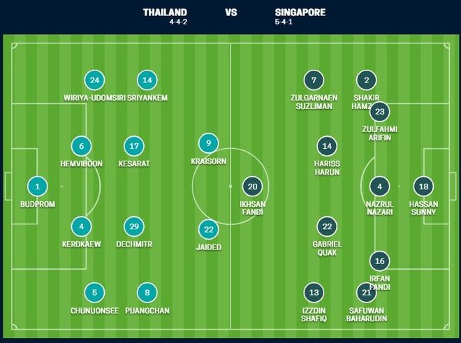 Nhan chim Singapore, Thai Lan vao ban ket AFF Cup voi ngoi nhat bang B hinh anh 6
