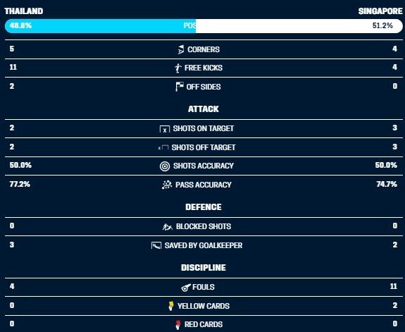 Nhan chim Singapore, Thai Lan vao ban ket AFF Cup voi ngoi nhat bang B hinh anh 8