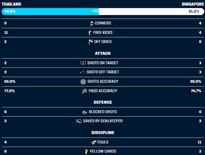 Nhan chim Singapore, Thai Lan vao ban ket AFF Cup voi ngoi nhat bang B hinh anh 10