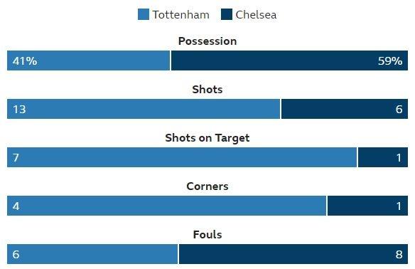 Chelsea dut mach 12 tran bat bai sau khi thua Tottenham hinh anh 12