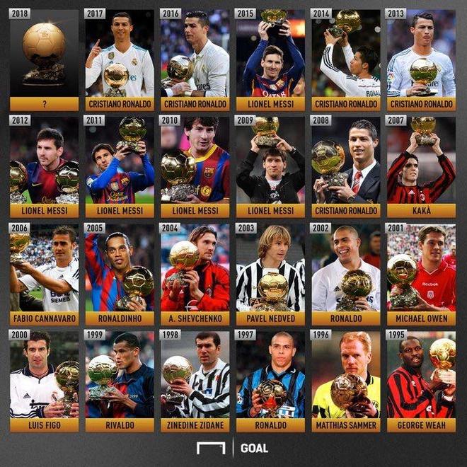 Ronaldo,  Messi,  Qua bong vang,  Modric anh 32