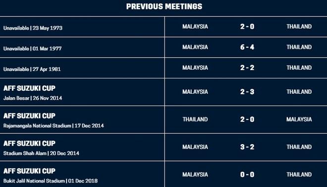 Hoa Thai Lan kich tinh 2-2, Malaysia vao chung ket AFF Cup hinh anh 6