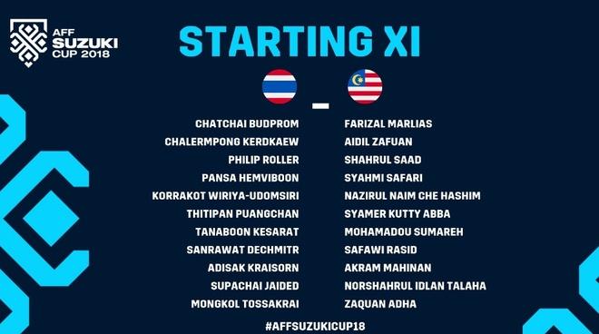 Hoa Thai Lan kich tinh 2-2, Malaysia vao chung ket AFF Cup 2018 hinh anh 9