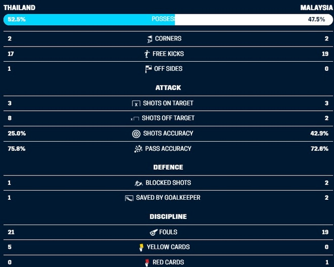 Hoa Thai Lan kich tinh 2-2, Malaysia vao chung ket AFF Cup hinh anh 16