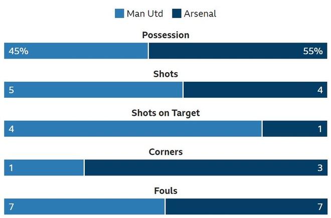 Man Utd, Arsenal chia diem sau man ruot duoi ty so hinh anh 16