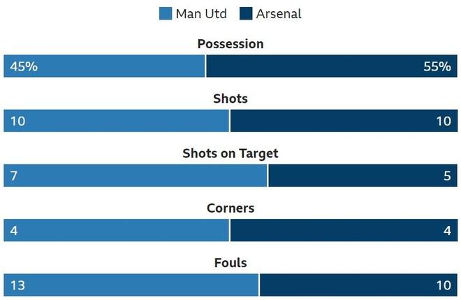 Man Utd, Arsenal chia diem sau man ruot duoi ty so hinh anh 20