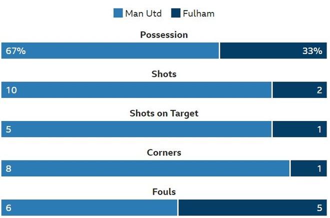 Truc tiep Man Utd vs Fulham anh 17
