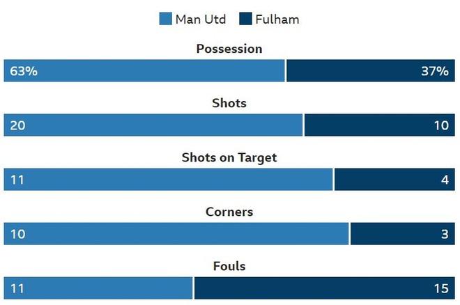 Truc tiep Man Utd vs Fulham anh 22