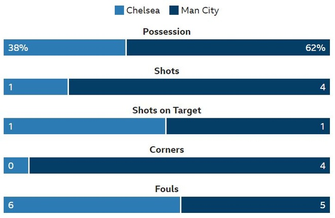 truc tiep Chelsea vs Man city anh 13