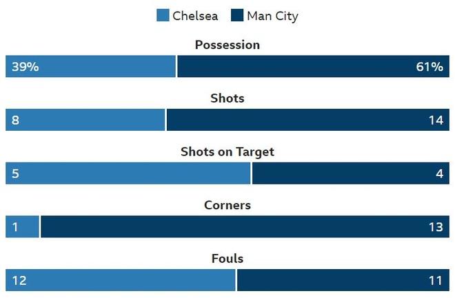 truc tiep Chelsea vs Man city anh 18