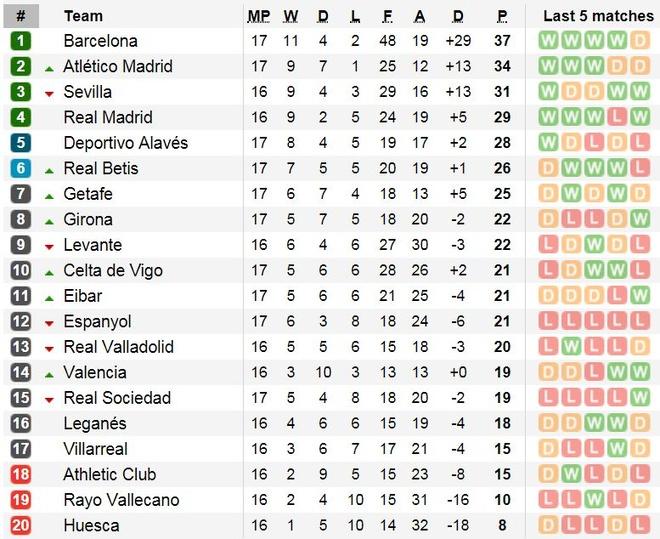 Messi toa sang, Barca buoc vao ky nghi voi ngoi nhat bang tai La Liga hinh anh 3