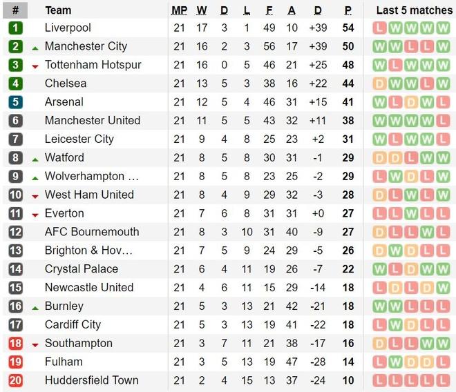 Man City vs Liverpool anh 4