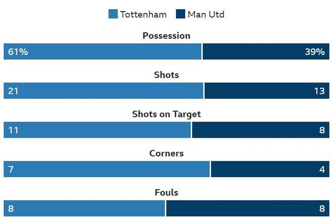 Tottenham 0-1 Man Utd: De Gea choi xuat sac hinh anh 41