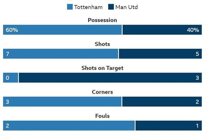 Tottenham 0-1 Man Utd: De Gea choi xuat sac hinh anh 30