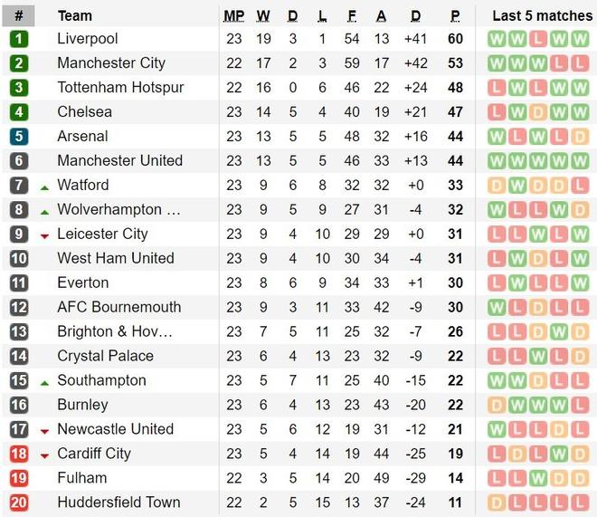 Chelsea nga ngua, Arsenal va MU ap sat top 4 hinh anh 2