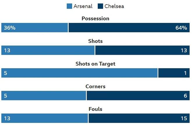 Chelsea nga ngua, Arsenal va MU ap sat top 4 hinh anh 19
