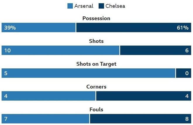 Chelsea nga ngua, Arsenal va MU ap sat top 4 hinh anh 14