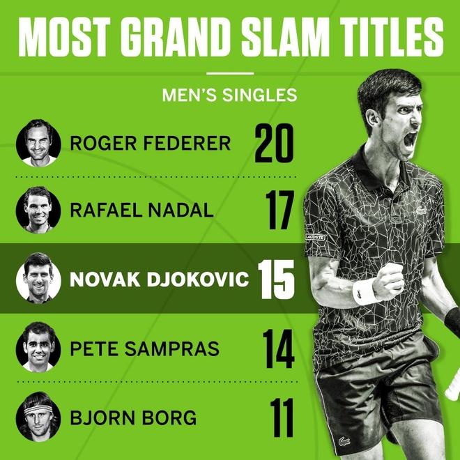 Huy diet Nadal, Djokovic gianh chuc vo dich Australian Open hinh anh 30
