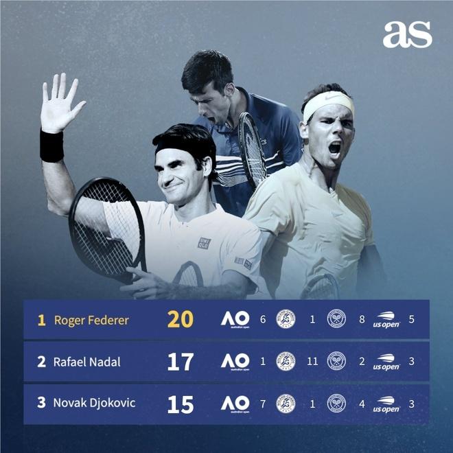 Huy diet Nadal, Djokovic gianh chuc vo dich Australian Open hinh anh 32