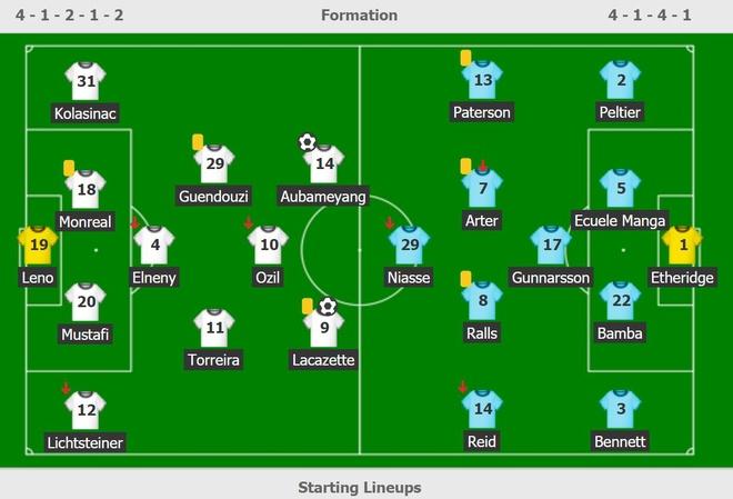 Emiliano Sala duoc dien vao danh sach tran dau giua Cardiff va Arsenal hinh anh 3