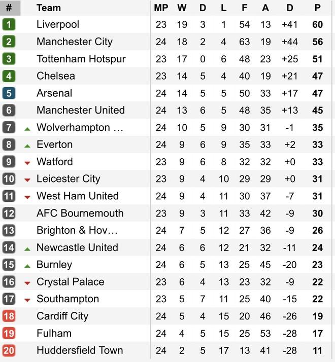 Thua nguoc Newcastle, Man City dung truoc nguy co bi Liverpool bo xa hinh anh 4