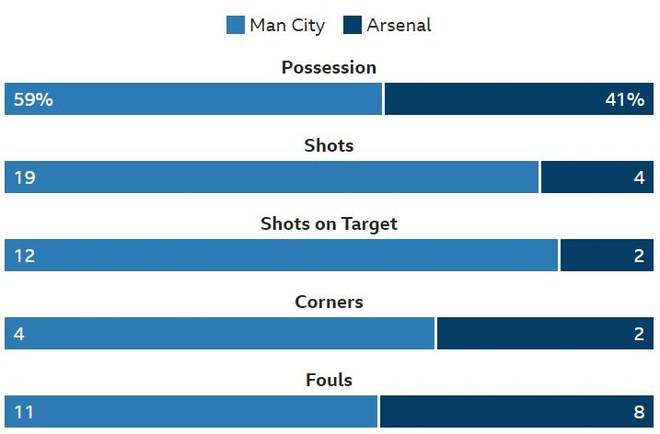 Man City 3-1 Arsenal: Aguero lap hat-trick hinh anh 23