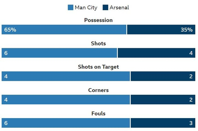 Man City 3-1 Arsenal: Aguero lap hat-trick hinh anh 17