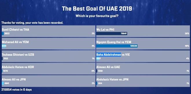 Cuộc bình chọn trên trang chủ AFC nhận hơn 215.000 lượt vote từ người hâm mộ, trong đó gần một nửa là dành cho Quang Hải.