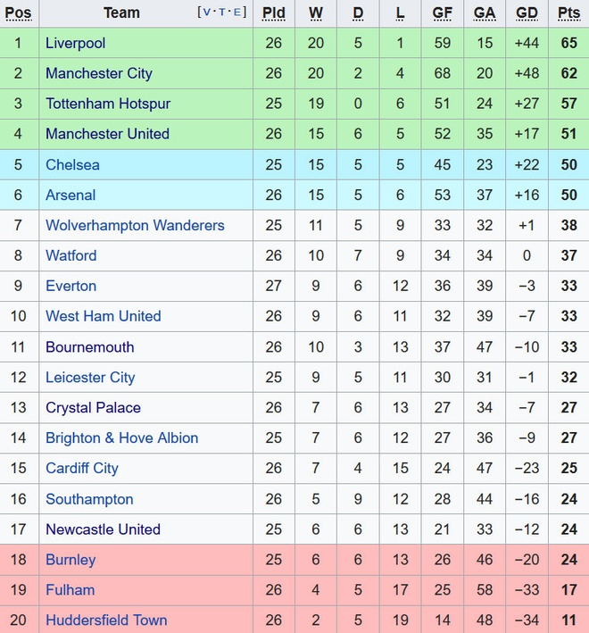 Salah ghi ban, Liverpool tro lai ngoi dau bang Premier League hinh anh 2