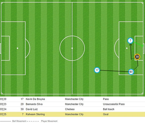 De bep Chelsea 6-0, Man City tro lai ngoi dau Premier League hinh anh 17