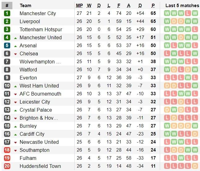 De bep Chelsea 6-0, Man City tro lai ngoi dau Premier League hinh anh 3