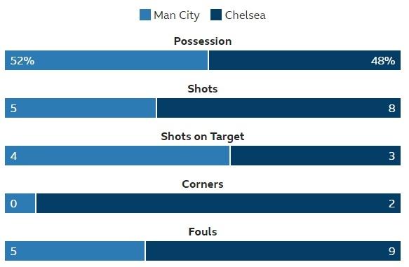 De bep Chelsea 6-0, Man City tro lai ngoi dau Premier League hinh anh 27