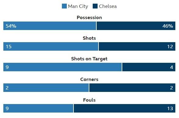 De bep Chelsea 6-0, Man City tro lai ngoi dau Premier League hinh anh 32
