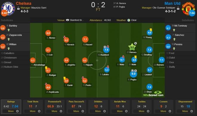 Cham diem Chelsea 0-2 Man Utd: Pogba khong phai hay nhat hinh anh 12