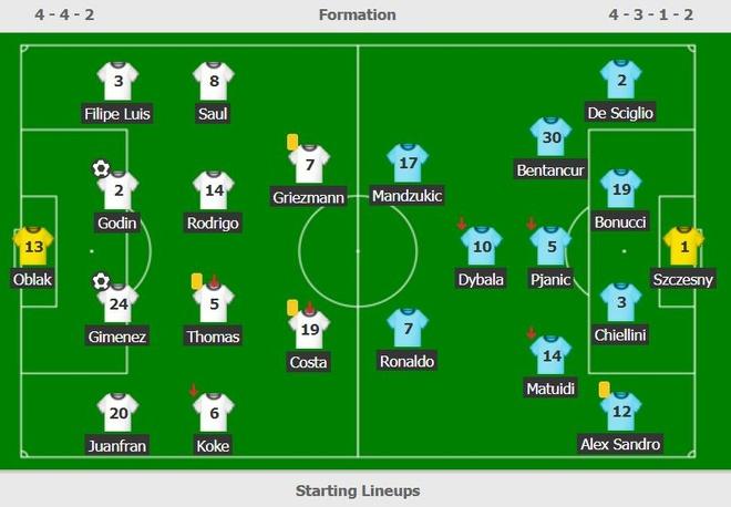 Diego Costa lo tran luot ve gap Juventus vi the vang ngo ngan hinh anh 2