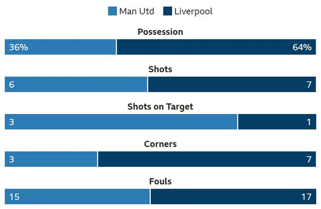 Man Utd 0-0 Liverpool: 'Quy do' choi kien cuong hinh anh 22
