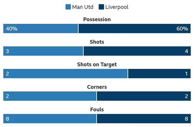 Man Utd 0-0 Liverpool: 'Quy do' choi kien cuong hinh anh 17