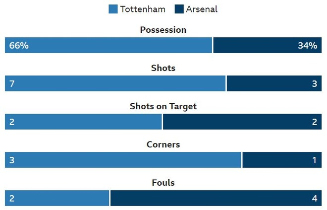 Tottenham 1-1 Arsenal: 2 qua 11 m gay tranh cai hinh anh 23